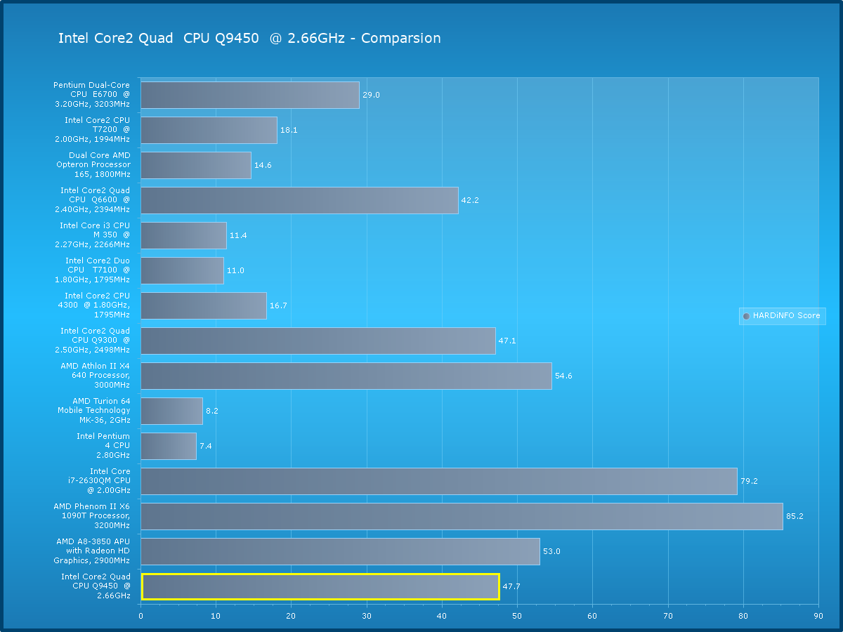 Intel Core2 Quad CPU Q9450 @ 2.66GHz Review | HARDiNFO Benchmark